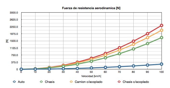 Fuerza_resistencia_aerodinamica