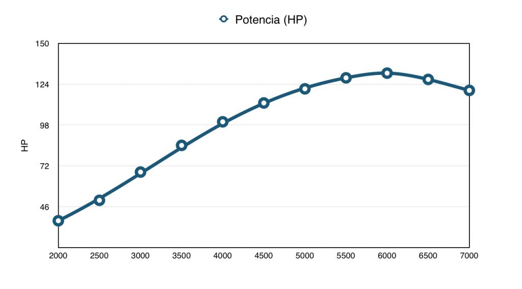 Potencia porche911