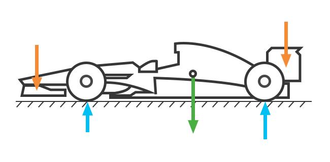 carga vertical aerodinámica