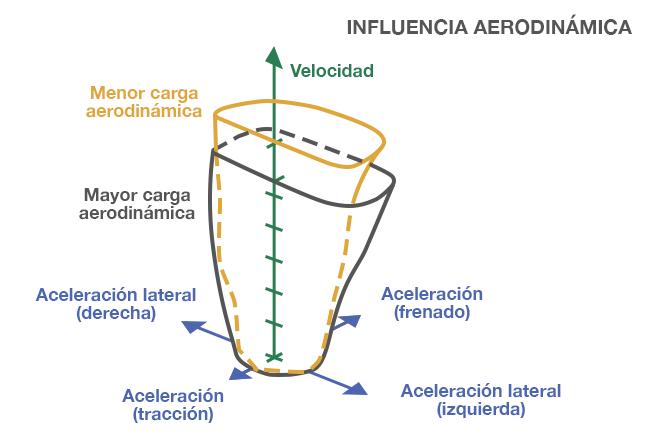 influencia aerodinámica