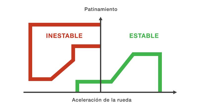 inestabilidad