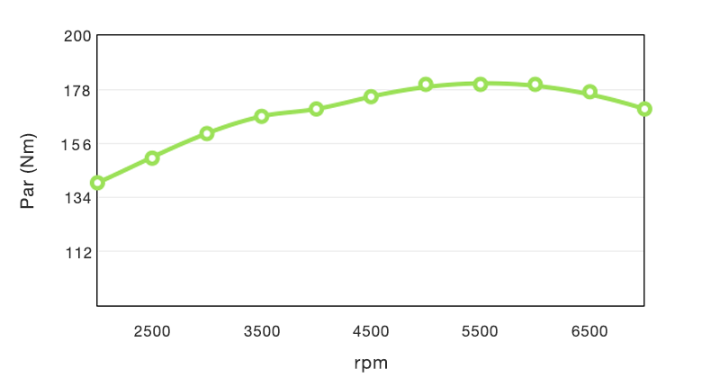 Motor en Marcha curva par motor
