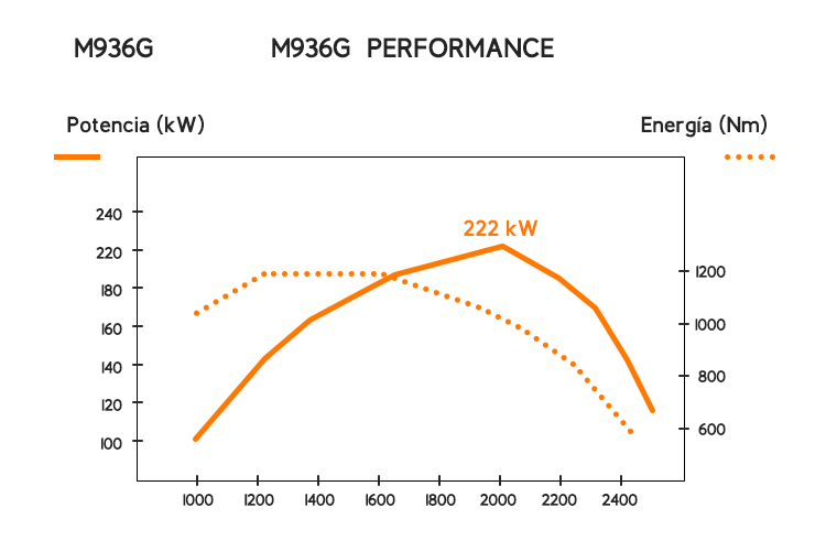 MeM Motor M936G grafico