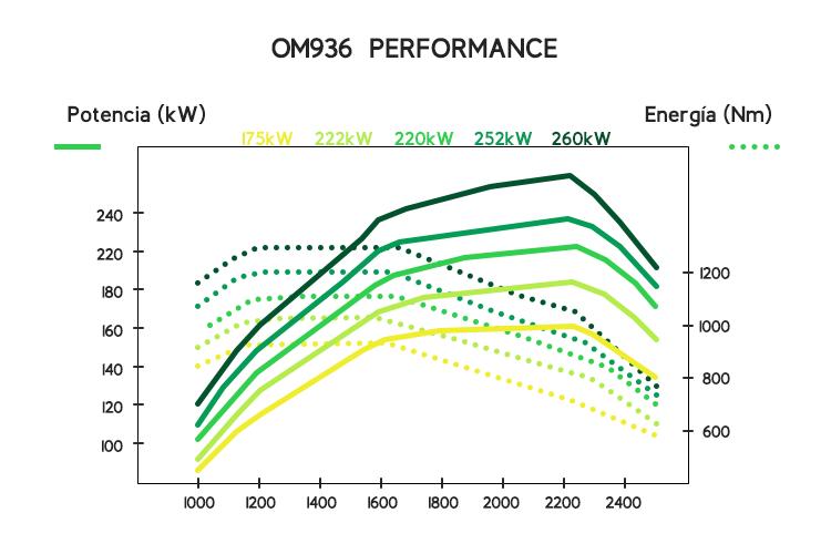 MeM Motor OM936 grafico