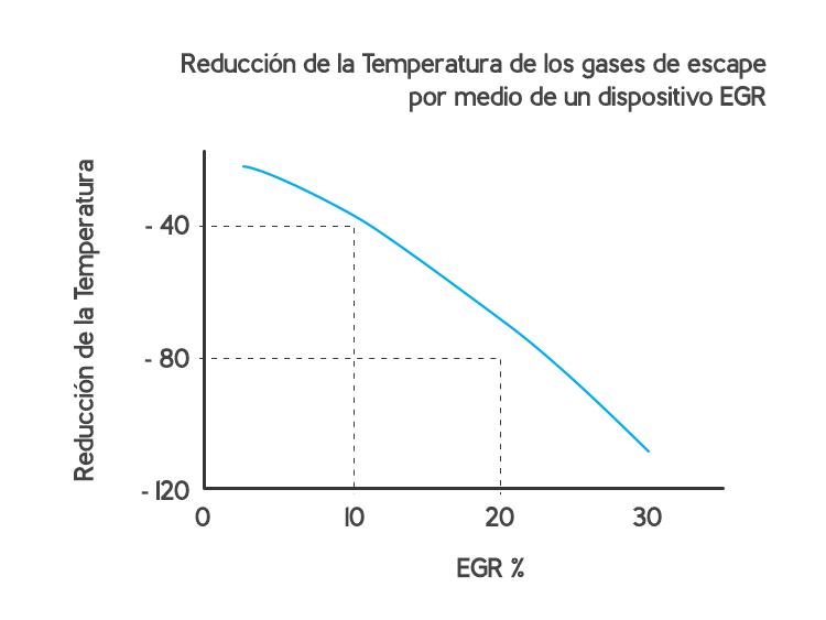 MeM Motor diesel a Gas - diagrama EGR