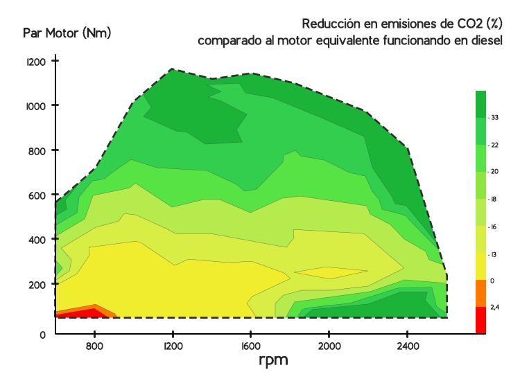 MeM Motor Diesel a Gas - Emisiones